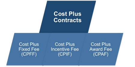 Understanding different contract options for Cost plus contract example