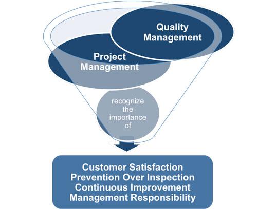 PM0017 Project Quality Management