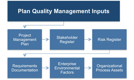 quality management plan book covers