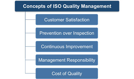 Project Quality Management And Iso Quality Management
