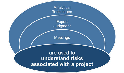 A Risk Management Plan