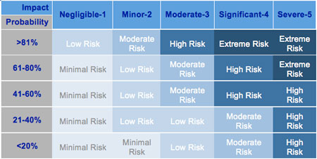 Risk Management Plan Template – Risk Management Template Free