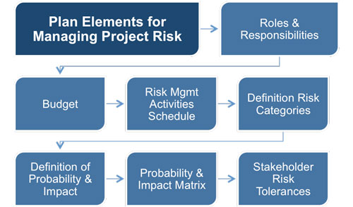 Performing a risk analysis risk management plan fandeluxe Choice Image