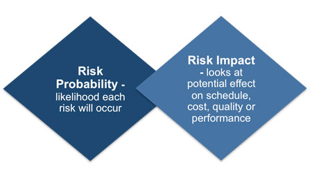 11.3.2.1 Risk Probability and Impact Assessment