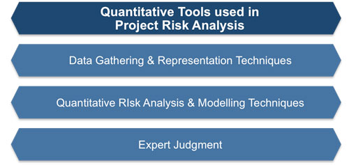 project risk analysis