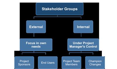external and internal stakeholders pdf