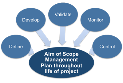 Aim of project scope management