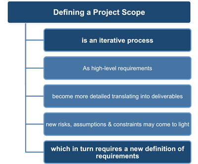 Creating a project scope statement for High level requirements template