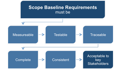 Scope baseline requirements