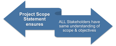 Project scope statement and stakeholders