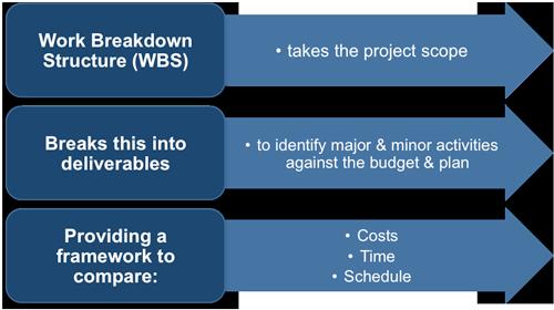 work break down structure wbs