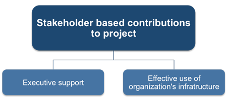 Stakeholder-based contributions