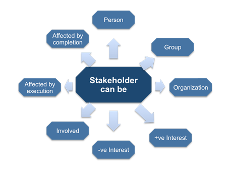 p2 describe the key stakeholders who View p2,m1,d1 from business 320 at nc state megan gauder p2 stakeholders in this document i will be explaining the different kinds of stakeholders and the effect.