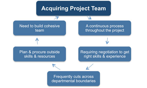 managing a project Step 1: explain the project plan to key stakeholders and discuss.
