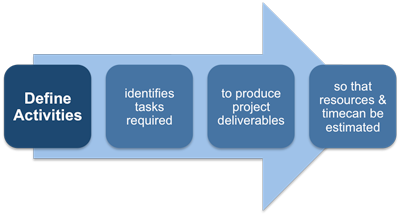"""project management activities Home / teaching pm / activities perform a net present value analysis for a project in this activity the pmi logo and """"making project management."""