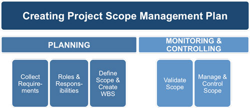 Scope Management Plan Template - Creating a project plan template