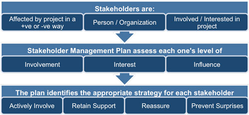 Stakeholder Considerations