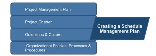 project schedule management plan template