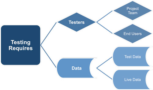 Project Testing Requires Testers and Data