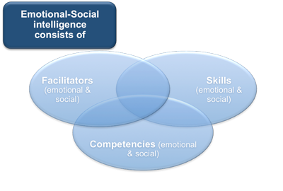 ES-I Bar-On Model of Emotional Intelligence
