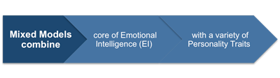 Mixed Models of Emotional Intelligence