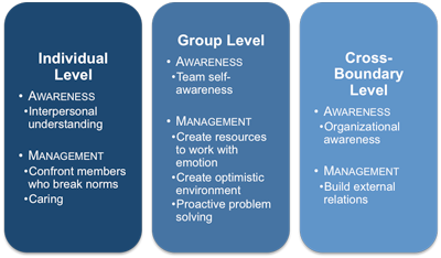 Work Group Emotional Intelligence Profile