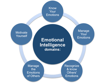 How to manage emotions in online dating