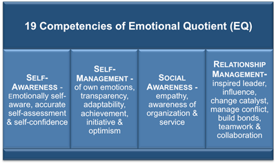 emotional intelligence articles