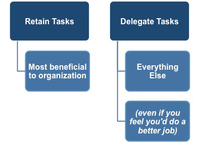 Tasks to delegate and tasks to retain