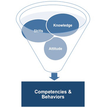 Competencies and behaviors