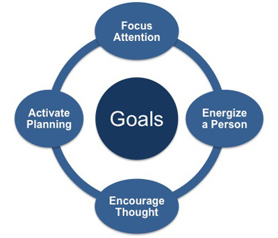 Goal setting can aid individual performance in four ways