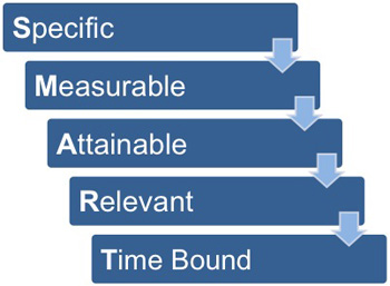 dell long term objectives Types of goals  generally, goals are categorized as either long-term or short-term long-term goals consist of plans you make for your future, typically over a year down the road.