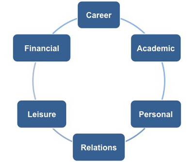 Educational Leadership and Administration personal statement wikipedia