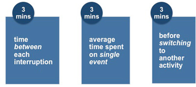 Time spent on any single event before being interrupted