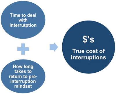 Cost of interruptions
