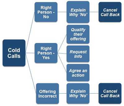 Handling Cold Calls Effectively