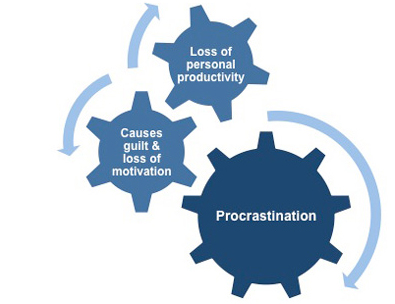 Effects procrastination essay