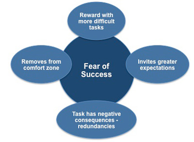 Tasks You Are Afraid of Completing