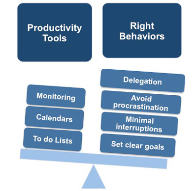 Time management productivity tools and behaviors
