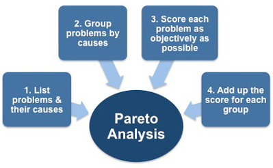 The 4 steps in performing a Pareto Analysis