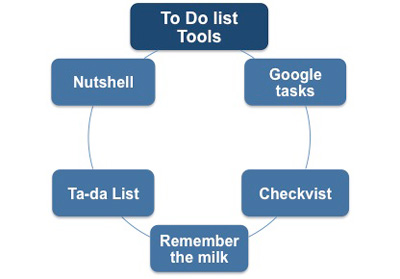To Do List Tools
