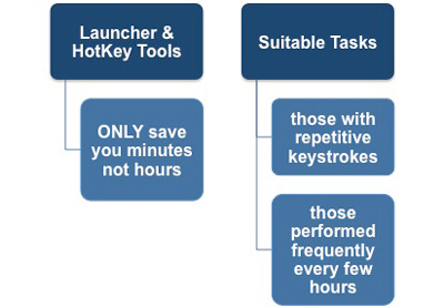 Launcher and Hotkey Tools