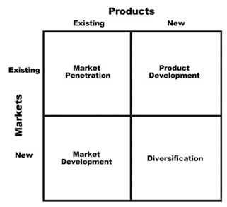 ansoff market
