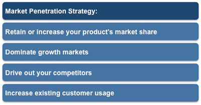 Market penetration strategy marketing