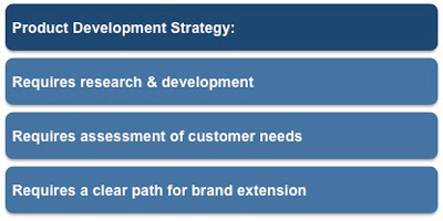 Ansoff matrix product development strategy for Product design strategy