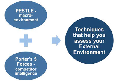 porters 5 forces and pestle analysis Porter's five forces framework is a tool for analyzing competition of a business it draws from industrial organization (io) economics to derive five forces that determine the competitive intensity and, therefore, the attractiveness (or lack of it) of an industry in terms of its profitability.
