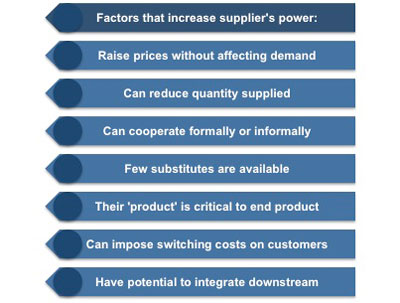 BARGAINING POWER OF CUSTOMERS DOWNLOAD