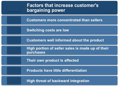 Bargaining Power of Customers