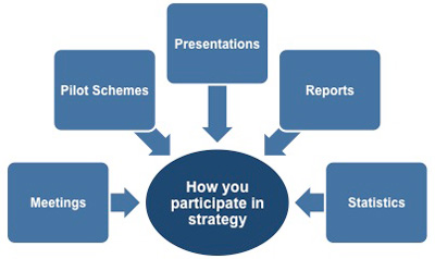 There are several scenarios in which you could be asked to participate in the strategic decision making process