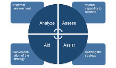 Risk aversion strategy definition